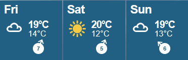 Early forecasts suggest temperatures won't stray far from 20°C (68°F)  during each day's running. ©BBC Weather