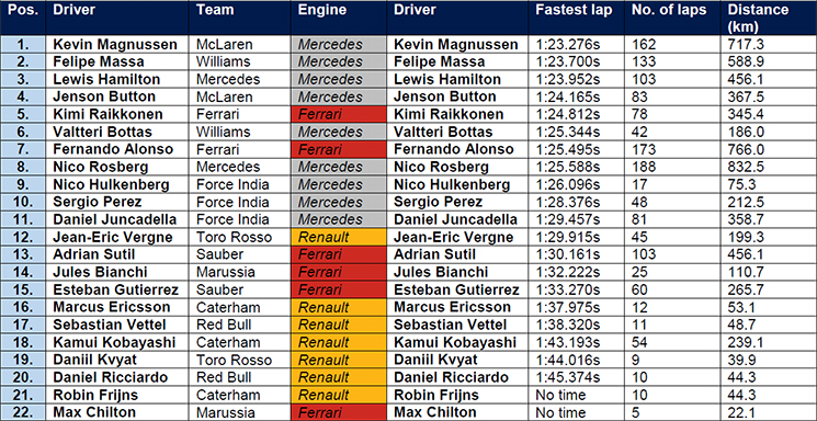 Final results drivers